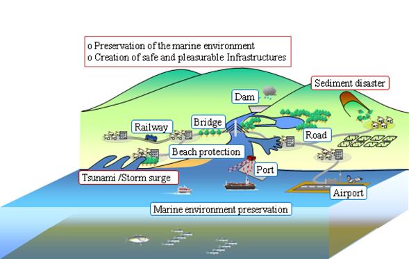 About Ocean Civil Engineering Program